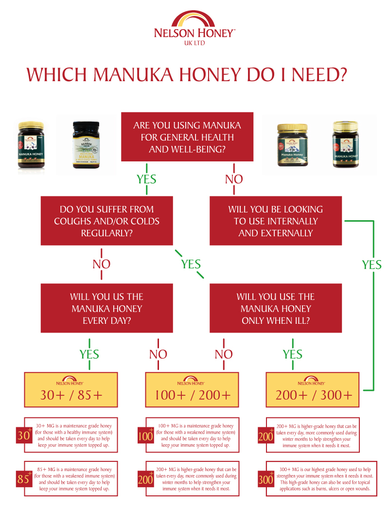 Which Manuka honey do I need?
